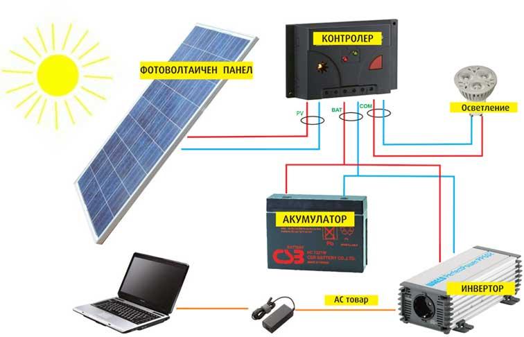 86a14bf26db PV,Принципни схеми,Малка автономна система